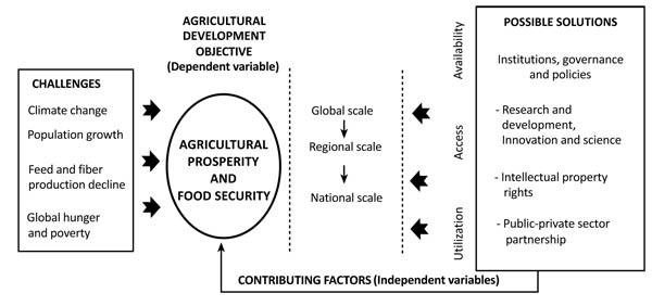 The Open Agriculture Journal - Home Page